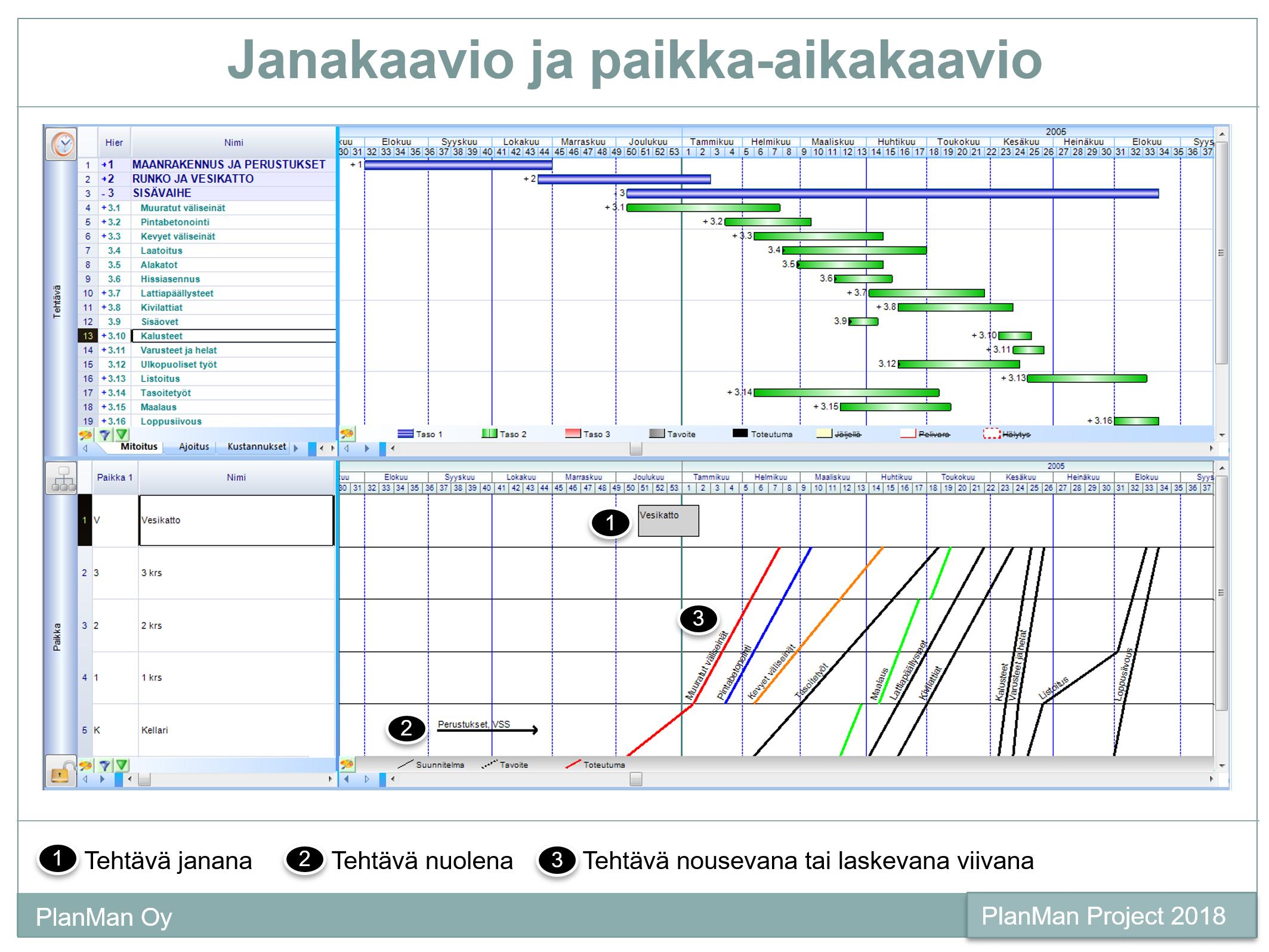 projektinhallinta vinoviiva paikka-aikakaavio