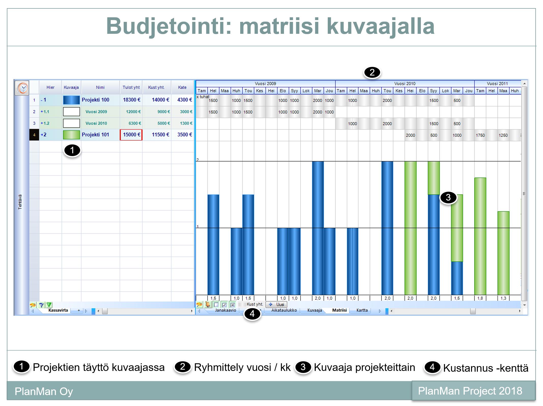 projektinhallinta budjetointi