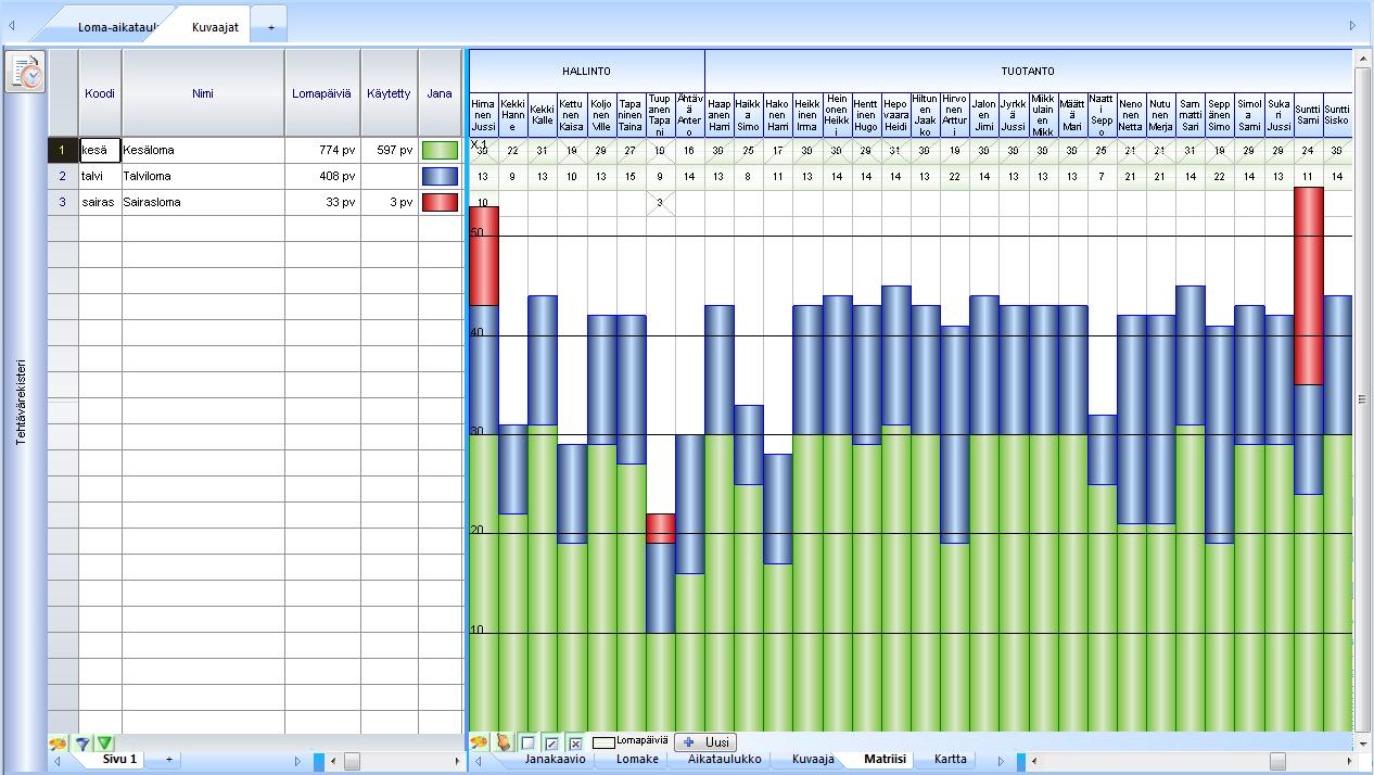 loma aikataulu kuvaaja taulukko matriisi