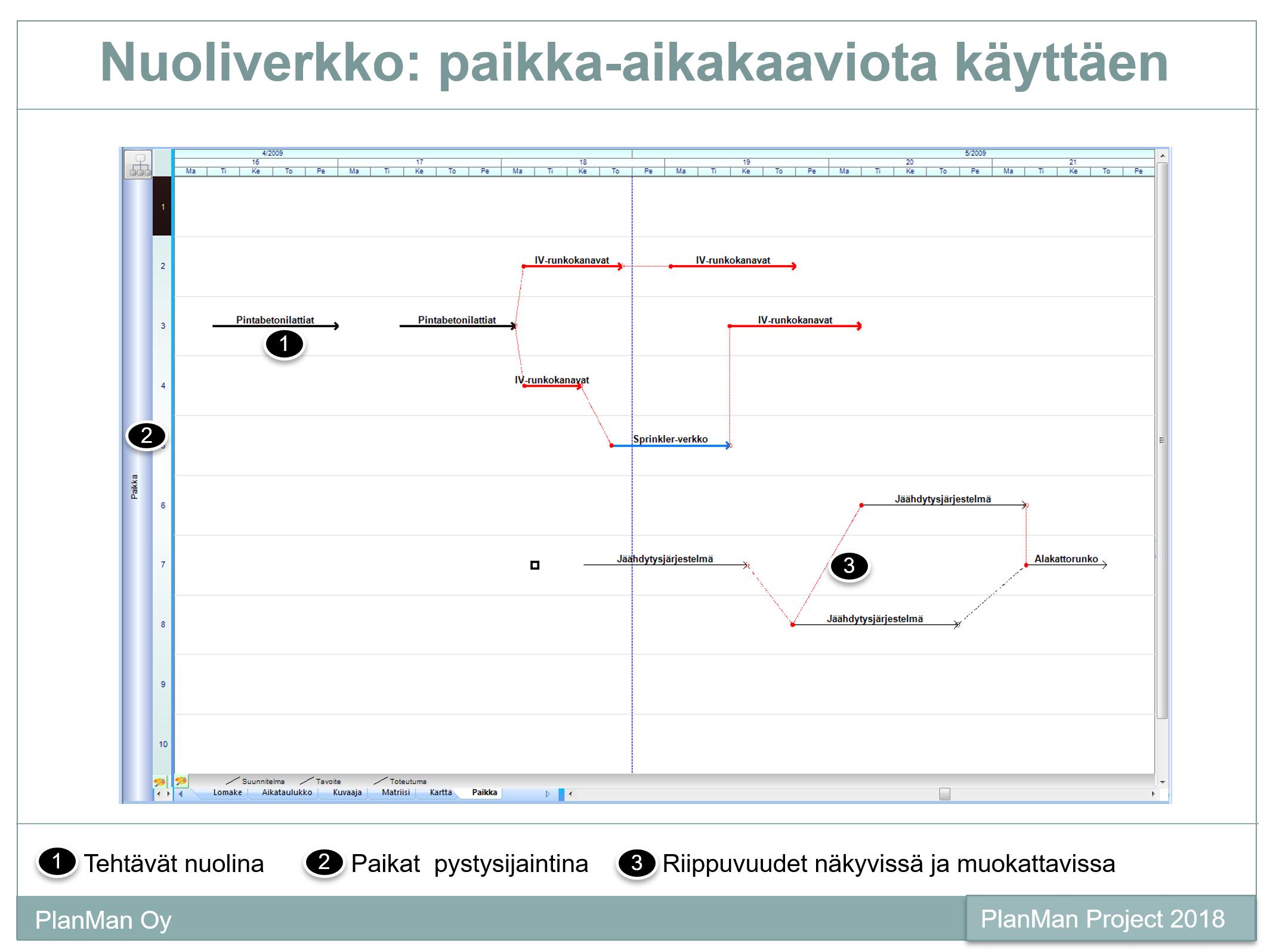 projektinhallinta janakaavio